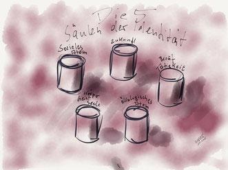 5 Säulen der Identität nach H. Petzold