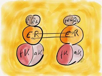 Transaktionsanalyse nach E. Berne