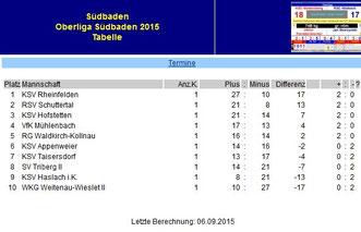 Die Tabelle der Oberliga Südbaden nach dem 1. Kampftag