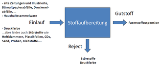Schema eines Sortierprozesses