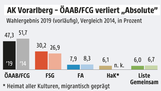 Bild: APA/ORF.at; Quelle: APA