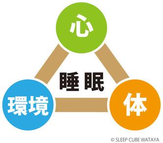 眠りの三要素 | スリープキューブ和多屋
