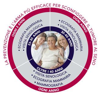 Linee_guida_prevenzione_cancro_seno