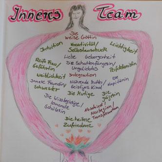 Innere Konflikte lösen mit dem Inneren Team