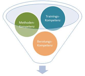 Bild: Training Methoden Beratung Karin Neidhart