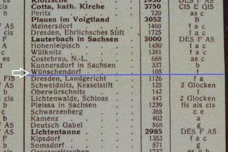 Bild: Wünschendorf Schulglocke