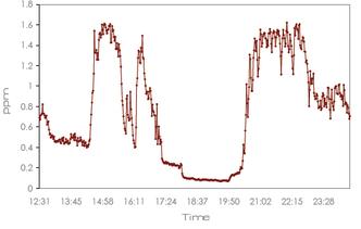 アルミニウム精錬炉室内のHF濃度