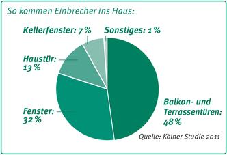 So kommen Einbrecher ins Haus - HEUER Hannover / Langenhagen