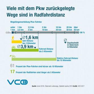 PKW-Kilometer können überwiegend mi dem Fahrrad zurückgelegt werden.