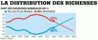 Graphique OXFAM montrant l'évolution de la distribution des richesses