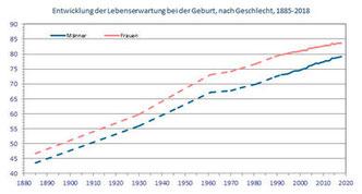 Entwicklung der Lebenserwartung für Neugeborenen seit 1885