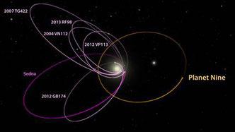 """Bahnen Äußeres Sonnensystem: Die sechs Objekte in Magenta sind bekannt, bleiben stets sonnenfern und tummeln sich in einem Sektor. Ein schwerer """"neunter Planet"""" würde diese Situation erklären. Foto: Caltech/R. Hurt (IPAC) / World Wide Telescope"""