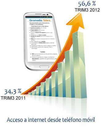 Uso de Internet desde el móvil