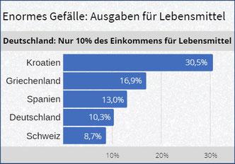 Bio und Löhne: Lebensmittelpreise in Deutschland