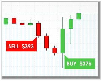 Bild eines Candlestick Charts im Candlestick Trading