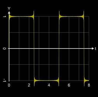 Gibbs Phänomen bei Synthese einer Rechteckschwingung