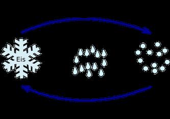 Aggregatzustände von Wasser. Q: Wikipedia, Synkizz.