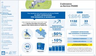 Aperçu de la version interactive du rapport d'activité 2018 du Service PHARE