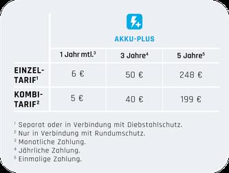 Enra e-Dreirad Versicherung mit Elektro-Dreirad Akku-Plus Schutz