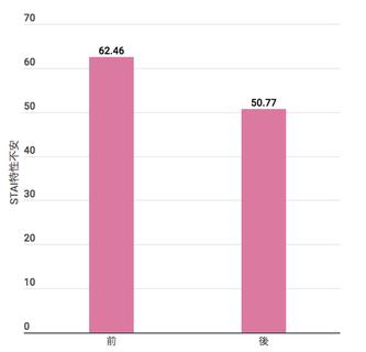 日常的な不安の結果を表す表