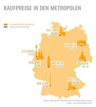 Auswertung ergab: Stuttgarter legen Wert auf Sicherheit bei der Immobilienfinanzierung. Grafik: Interhyp AG