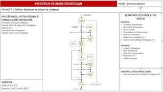 Exemple de fiche processus PME, cas d'un processus de pilotage stratégique.