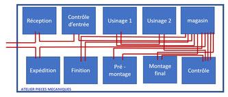 Le diagramme spaghetti permet de visualiser le suivi du flux physique de la matière et des pièces dans une usine de fabrication.