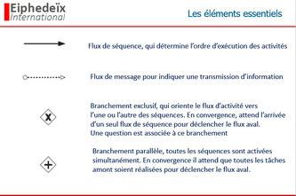 Les flux se matérialisent par des flèches, et les questions logiques par des cercles contenant les symboles logiques + ou x