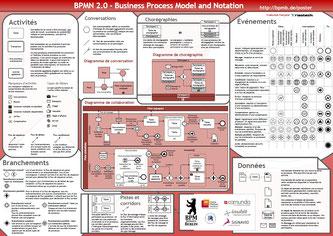 BPMN 2.0 propose des éléments de modélisation pour chaque diagramme de processus.