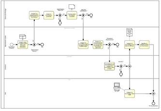 Cette étape du BPM consiste à modéliser la cartographie détaillée de toute l'organisation de l'entreprise