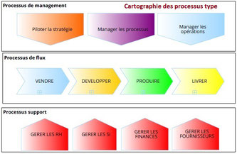 la cartographie des processus est indissociable de la démarche BPM. Elle représente l'organisation haut niveau par processus.
