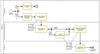 La modélisation d'organisation par processus métiers BPMN 2.0 repose sur 103 éléments de modélisation