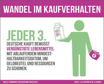 Jeder Dritte kauft bewusst vergünstigte Lebensmittel, deren Mindesthaltbarkeitsdatum demnächst abläuft. • Bildquelle: obs/RaboDirect Deutschland