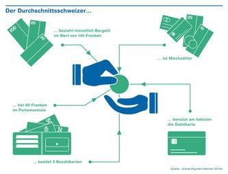 Swiss Payment Monitor der ZHAW und der Universität St. Gallen (Bildquelle: ZHAW)