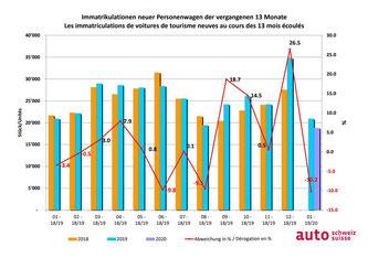 Auto-Markt vergangene 13 Monate  Bildquelle: obs / auto-schweiz / auto-suisse