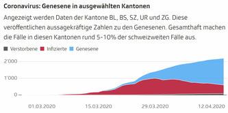 Hinweise: Alle Kantone ausser BL erheben die Zahl der Genesenen durch ärztliche Nachkontrolle. BL berechnet die Genesenen anhand des hier ausgewiesenen Modells.  Grafik: SRF Data  Quelle: Stat. Amt Kt. ZH / Kantone