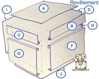 comment coller du cuir sur une malle tuto revêtement