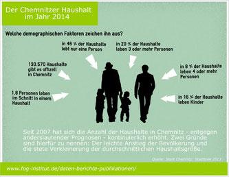 Haushaltsstrukturen Chemnitz