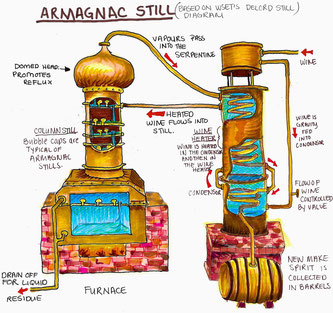 Traditional Armagnac continuous still distillation process