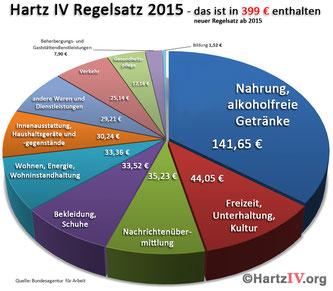 Hartz IV Kuchen, AincaArt, Ainca Gautschi-Moser, Foto und Text, Writer, Photographer, www.aincaart.ch, Quersatz,