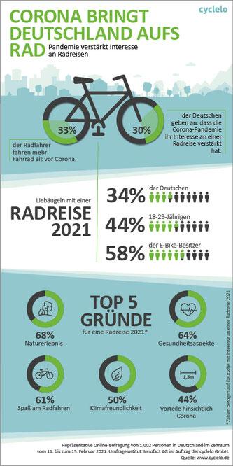 Infografik: Corona-Pandemie verstärkt Interesse an Radreisen.