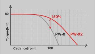Bei einer Trittfrequenz von 100/min bringt der PW-X2 bis zu 50% mehr Power auf die Kette als sein Vorgänger