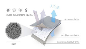 Aufbau der einzelnen Schichten der X-Filter Membran