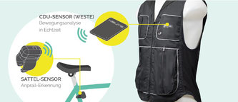Das B´Safe Airbag-System nutzt 2 Sensoren, die miteinander kommunizieren