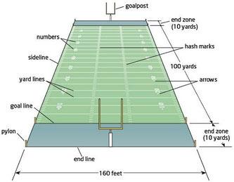 Spielfeldaufbau im American Football