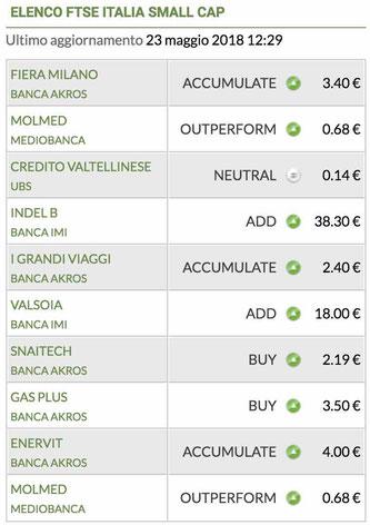 lista ftse italia small cap penny stock