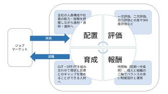 人事システムのフレームワーク