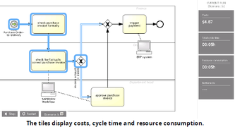 Le logiciel Signavio incorpore un simulateur de performance de processus