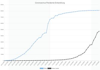 China meldete am Donnerstag, dass der Höhepunkt der Infektionswelle überschritten sei, die Zahl neuer Infektionen mit Sars-CoV-2 gehe immer weiter zurück