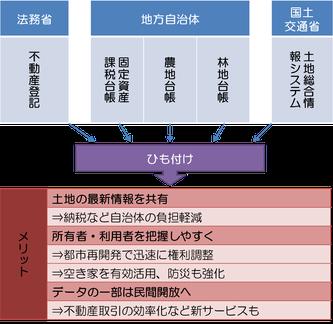 不動産データベースのひも付けのイメージ